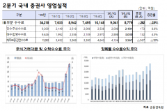 """""""동학개미의 힘""""…2분기 증권사 순익 249%↑"""