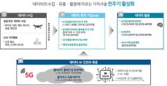 정부, 디지털뉴딜 '데이터댐' 사업 본격화…AI·클라우드 역량 강화