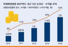 미래에셋생명 'MVP펀드', 코로나19 속 순자산 2兆 돌파