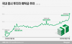 카카오게임즈가 보여준 '역대급 유동성'…예탁금 30조→60조, 6개월 만에 더블