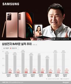 한달만에 3개 전략폰 쏟아낸 삼성…노태문 하반기 화력 집중