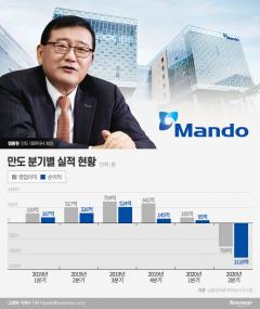 정몽원 회장, 만도 비상경영 1년…적자 탈출 안간힘