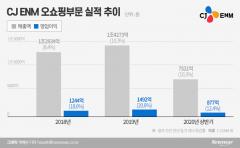 CJ오쇼핑,부진한 해외사업 '싹 정리'···체질개선 작업 마무리 단계