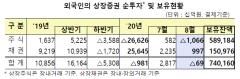 외국인, 8월 국내주식 1조원 '팔자'…한달만에 순매도 전환