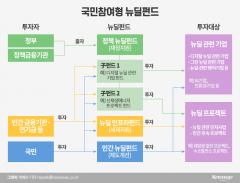 """'원금보장·안정적 수익' 뉴딜펀드…동학개미 """"투자한다vs안 한다"""""""