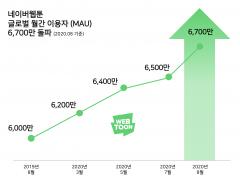 네이버웹툰, 지난달 월간 순사용자 6700만명 돌파