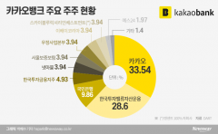 '게임즈' 가고 '뱅크' 온다···카카오뱅크, 내년 상장 앞두고 벌써 '들썩'
