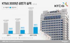 수익성 개선 위해 해외 눈돌리는 KT&G, 성공 전략은?