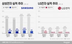 """""""가전이 이끈다"""" 삼성·LG 3분기 '깜짝실적' 기대"""