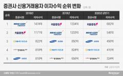 금리 내려야 vs 빚투 막아야… 당국-증권사 이자 전쟁 2R