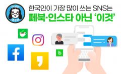 한국인이 가장 많이 쓰는 SNS는 페북·인스타 아닌 '이것'
