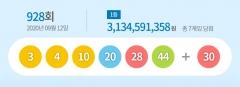 928회 로또 1등 7명…당첨금 각 31억3459만원(종합)