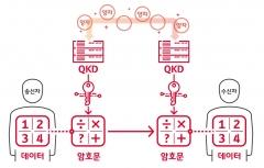 한화시스템, '양자암호통신' 시범 인프라 사업 참여