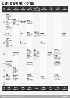 코로나19 속 해외수주···현대·삼엔 '웃고' SK·대림 '울고'