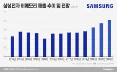 성과 쏟아내는 삼성 파운드리…'2030 시스템반도체 1위' 기대감↑