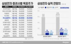 삼성전자, 목표주가 8만6000원 나왔다···'낙관론' 확산