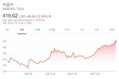 테슬라 12% 급등, 니콜라도 11% 올랐다 장외서 10%대 폭락