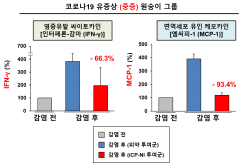 """셀리버리 """"코로나19 치료제, 싸이토카인 폭풍 억제 효능 최초 입증"""""""