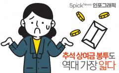 [인포그래픽 뉴스]추석 상여금 봉투도 역대 가장 얇다···얼마 들었길래