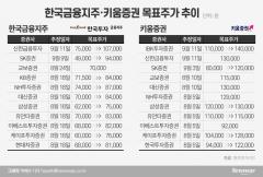 '외국인은 매집 중'…만년 꼴찌 증권주 더 간다