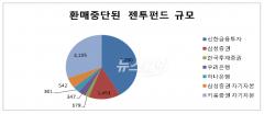 """젠투펀드 투자자 """"무책임하게 권유, 불완전 판매 정황"""""""