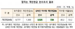 금감원, '잠자는 개인연금' 728억원 상속인에 수령 안내