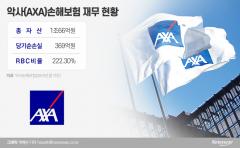 신한금융 빠진 악사손보 인수전…교보생명 재인수하나(종합)