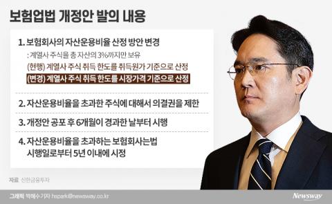 [삼성생명법 논란]사법·입법리스크에 막힌 삼성···이재용의 묘수는?