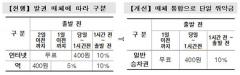 SR, 정기·회수승차권 환불 규정 신설 등 여객운송약관 개정