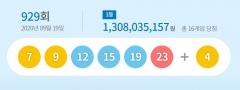 제929회 로또 1등 16명…당첨금 '13억1000만원씩'(종합)