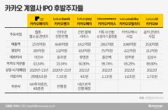 '뱅크' '페이지' '커머스' '모빌리티'…카카오 패밀리, 1년 2사 상장 기세