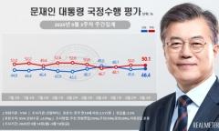 문 대통령 지지율, 46.4%…3주 만에 반등