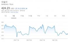 소문난 잔치 배터리데이…테슬라 5.6%↓