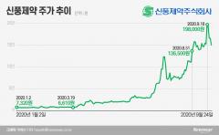 올해 주식시장 미스터리 신풍제약…해외서도 '이슈(?)'