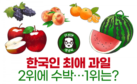 한국인 최애 과일 2위에 수박···1위는?