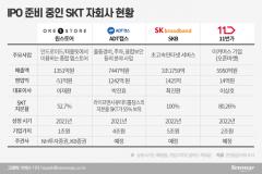 SKT, 자회사 IPO준비 '착착'