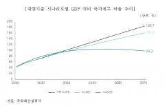 국회 예정처, 2060년 GDP 대비 채무비율 160% 예상
