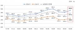 6월 보험사 RBC비율 277.2%…DB생명·하나손보 '최저'