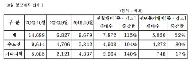 중견 건설사, 10월 총 1만4699가구 분양