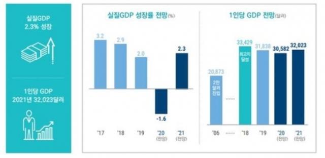 """국내예산정책처 """"실질 GDP 2022년 2.8%까지 성장 전망"""""""