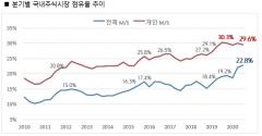 """""""땡큐 동학개미!""""···키움증권, 3분기 주식시장 점유율 역대 최고 경신"""