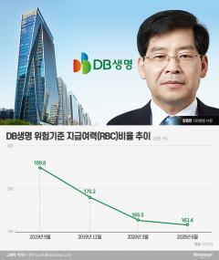 DB생명, 김영만號 출범 한달…RBC비율 꼴찌 탈출 언제?