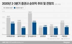 빚투 감소세 전환에 증권사 3분기 실적도 '주춤'