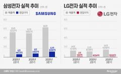 삼성·LG, 코로나19에도 '훨훨'···3분기 '최대 실적' 행진