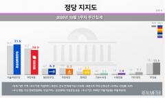 국민의힘, 국감에도 지지율 하락세···민주당 35.6%·국민의힘 28.9%