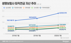 '퇴직연금 빅5' 경쟁 치열···미래에셋생명, 4위 역전 초읽기