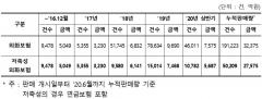 """""""외화보험 판매 급증…자산건전성 악화 우려"""""""