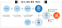 예탁결제원, 증권유관기관 최초 RPA 기반 업무 자동화 추진