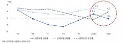 내년 수입보험료 1%대 저성장…생명보험 역성장 전환
