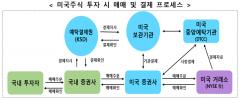 예탁원, 레피니티브와 외화증권 정보 체계화 한다